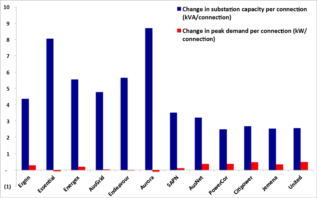 Change in substation and peak demand capacity